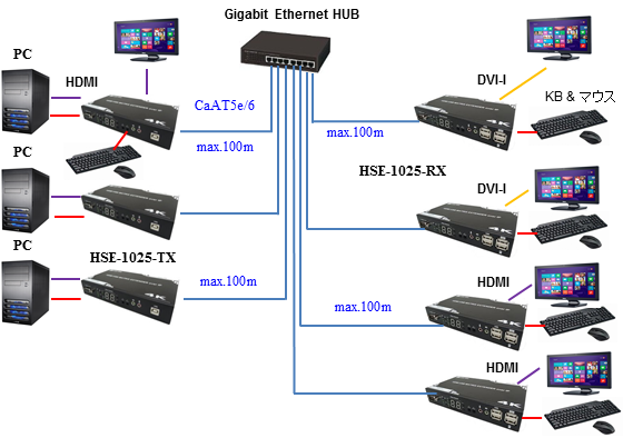 HSE-1025 KVM switch