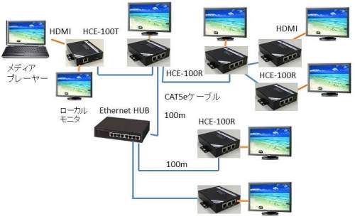 HCE-100 system example